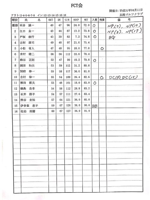 税理士法人 福岡中央会計主催FCT会ゴルフコンペ結果発表
